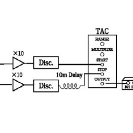 A schematic view of the electronics used to record