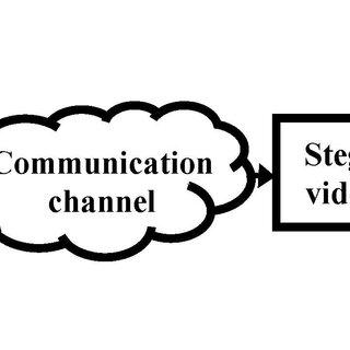 Generalized block diagram of video steganography procedure