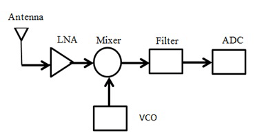 WSN receiver block diagram. LNA circuit design Figure-2