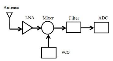 WSN receiver block diagram. LNA circuit design Figure-2