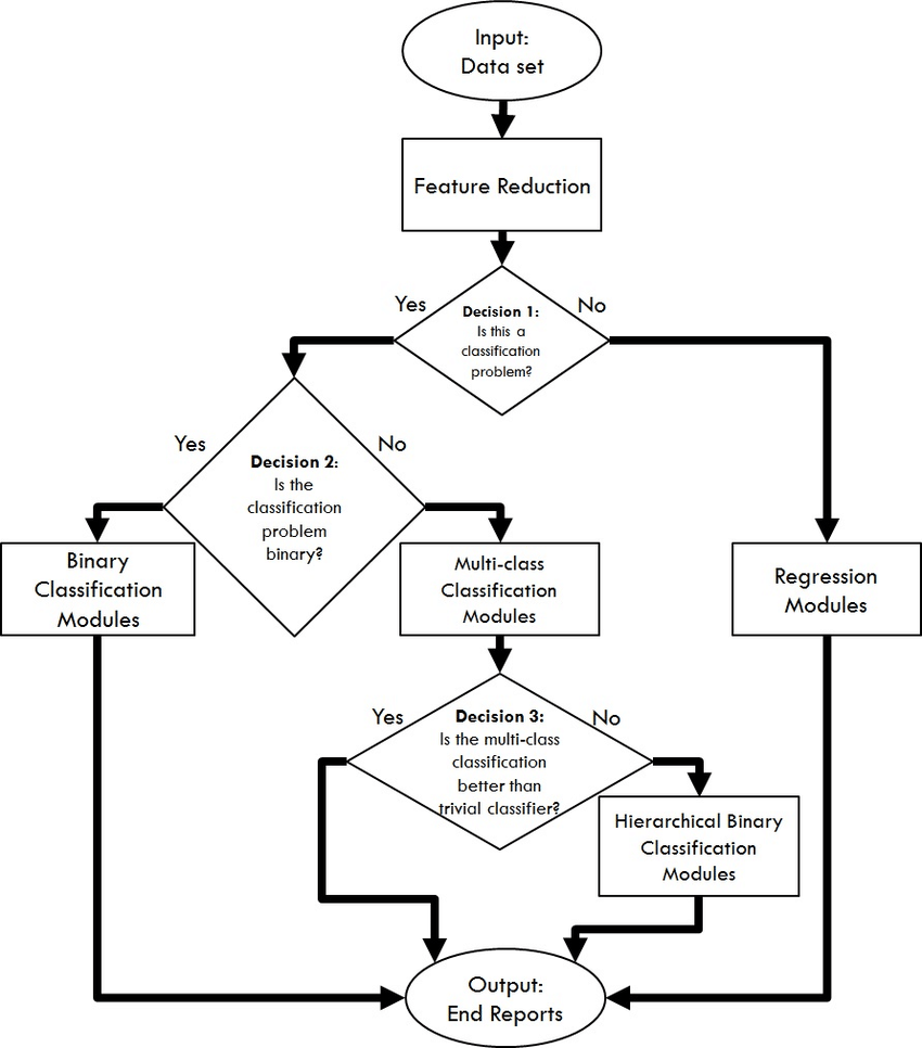 Block diagram of the proposed flow (AG-MIC) in MAMLS. The