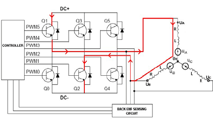 DSP Based Sensorless Control of A BLDC Motor with Direct