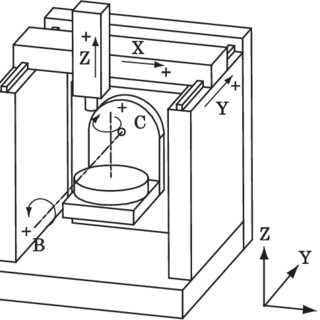 (PDF) Graphical presentation of error motions of rotary
