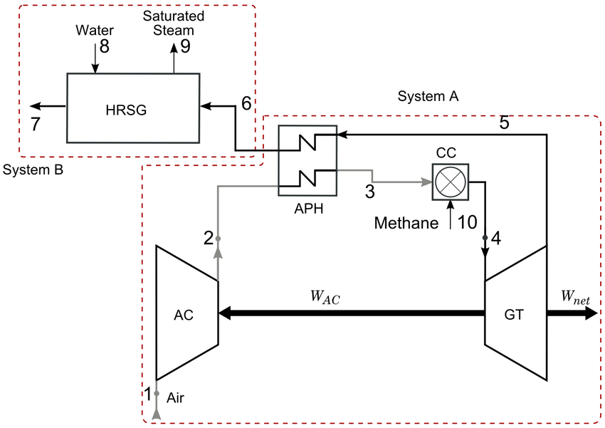 1: Schematic diagram of the CGAM cogeneration system