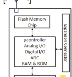 block diagram of a sensor node it includes several interconnected physical devices such as the [ 850 x 1434 Pixel ]