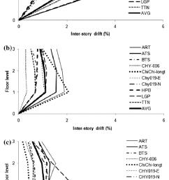 inter storey drift demand of 3 storey a steel b  [ 753 x 1222 Pixel ]