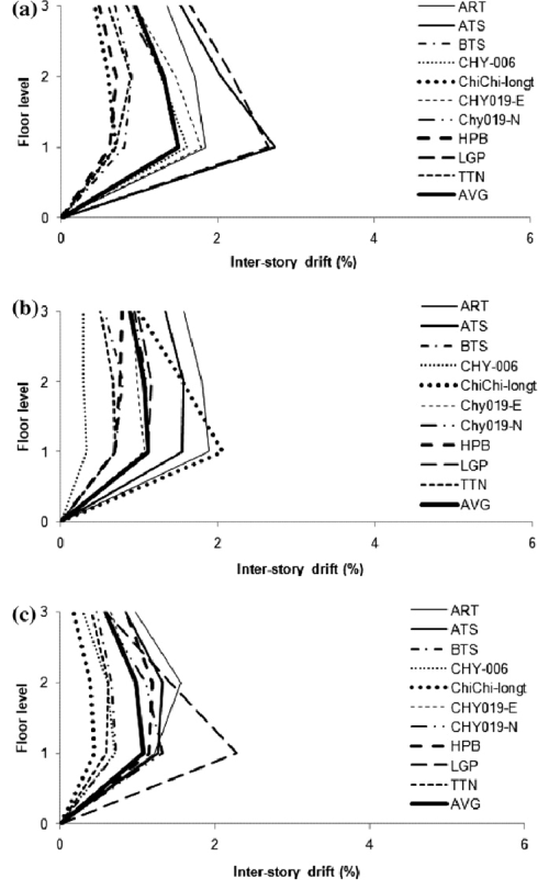 small resolution of inter storey drift demand of 3 storey a steel b