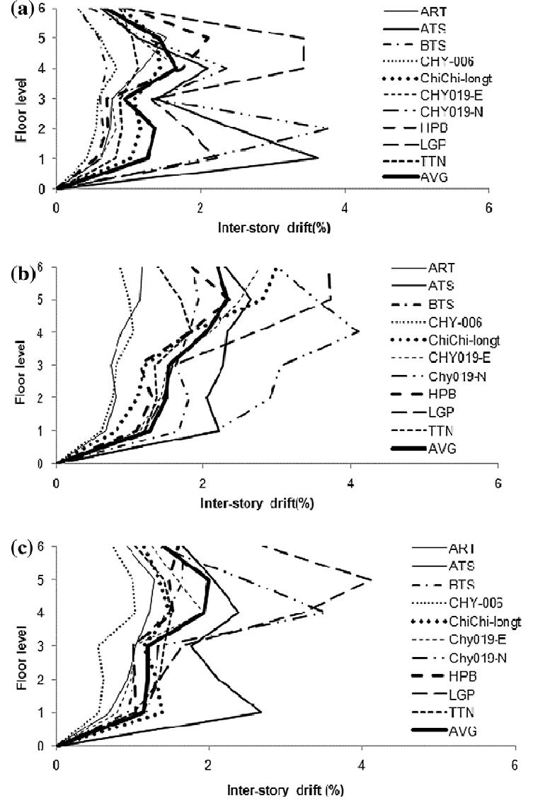 medium resolution of inter storey drift demand of 6 storey a steel b
