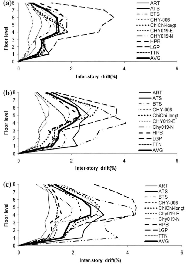 medium resolution of inter storey drift demand of 8 storey a steel b