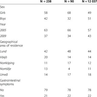 (PDF) Health-related quality of life is not impaired in