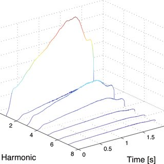 (PDF) Analysis-By-Synthesis of Timbre, Timing, and
