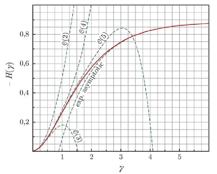 H(?) function values obtained by a numerical solution of