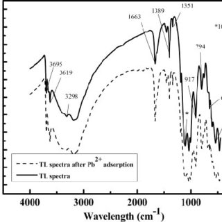 (PDF) Application of novel, low-cost, laterite-based