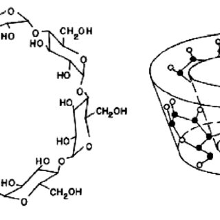 Molar conductance-mole ratio plots for (CD–BG) complex at