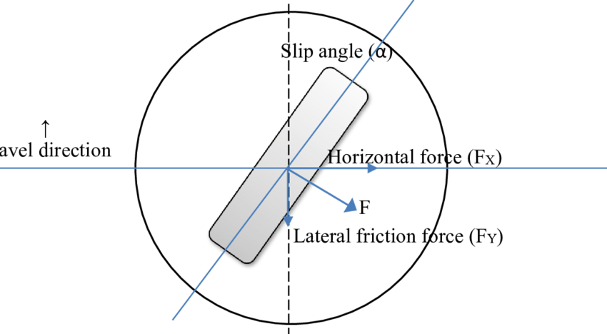 Principle of lateral friction force described using the