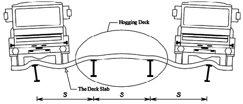 Analyzing Hogging Moment in an Internal Deck Slab Panel of