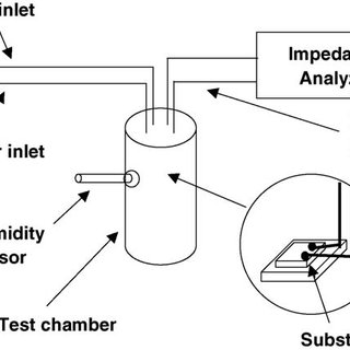 Schematic of the humidity measurement experiment. The CNT