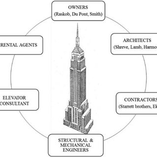 (PDF) Analyzing the Empire State Building Project from the