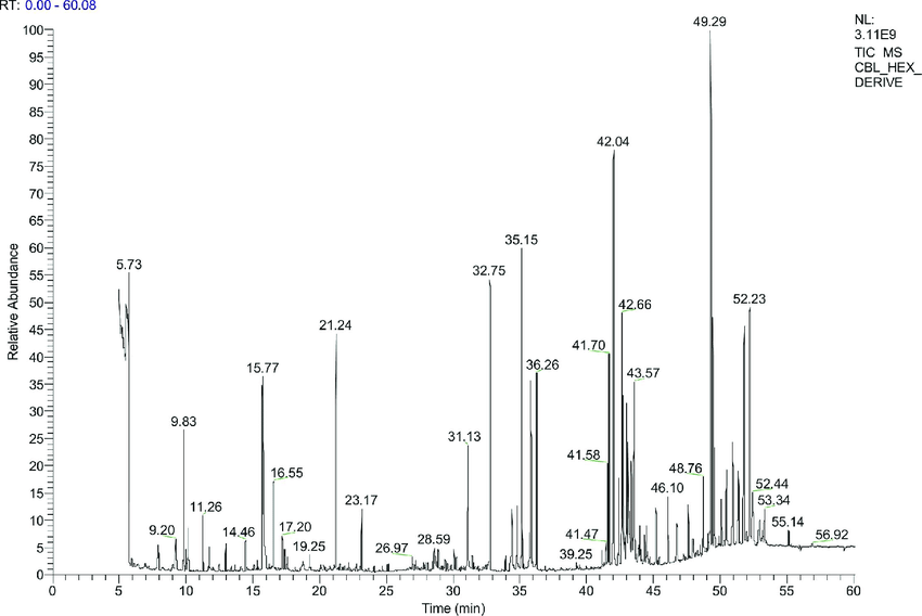 Gas Chromatography Mass Spectrometry (GC-MS) analysis of