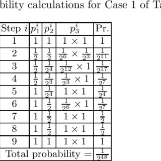 Differential paths for the cases of Table 4. Probability calculations... | Download Table