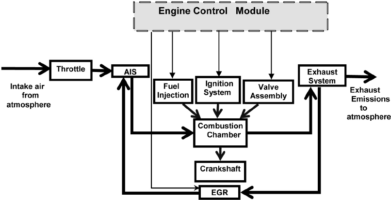Block Diagram of a Naturally Aspirated SI Engine