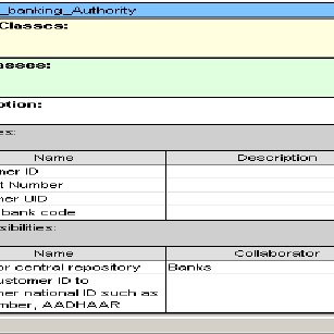 Pdf Object Oriented Model For Bank Account Number Portability