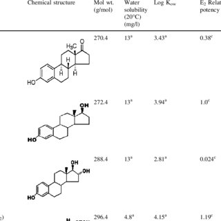 (PDF) Removal of natural and xeno-estrogens during
