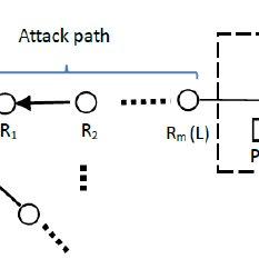 (PDF) A Feasible IP Traceback Framework through Dynamic