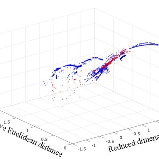 KDDCUP samples in the learned 3-dimensional space by DAGMM