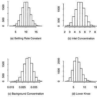 Histograms showing the Monte Carlo simulation input and