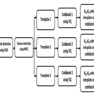 Basic block diagram of Speaker Verification system