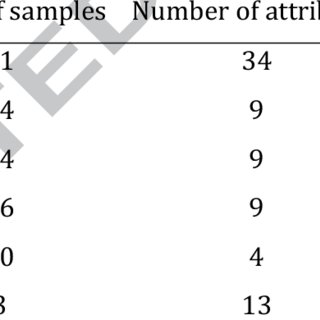 (PDF) Sample re-weighting hyper box classifier for multi