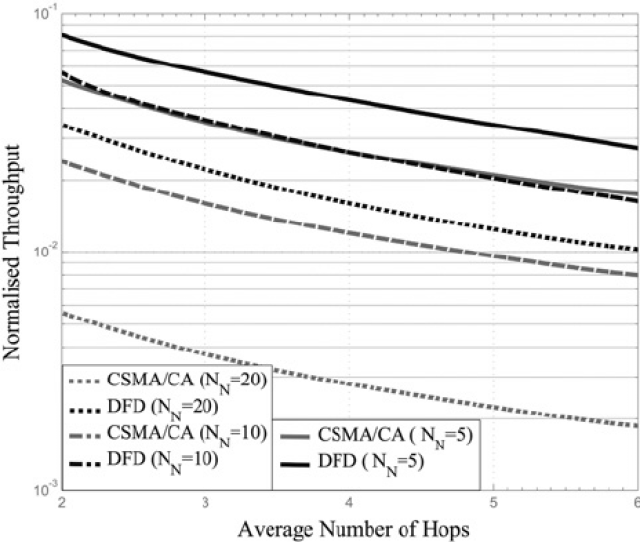 Path Throughput Of Dfd Mac And 802 11 Csma Ca For Different Number Of Neighbour