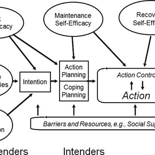 (PDF) Mechanisms of Health Behavior Change in Persons With