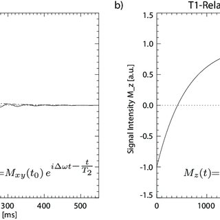 Figure A.2: Superconducting magnet (a) and Gradient Coil