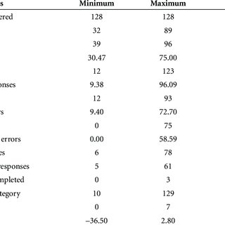 (PDF) Typical performance of elderly patients with