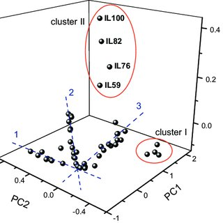 GC-FID separation of a mixture of phenols. Peak