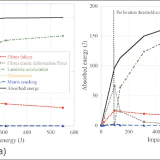 Material properties and Modified Johnson-Cook model