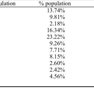 (PDF) Psychometric evaluation of the Basic Traits