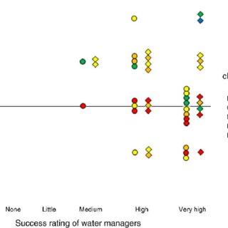 (PDF) Jaehnig et al_2011_River restoration success: a