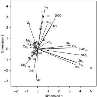 (PDF) Qualitative interpretation of physico-chemical and