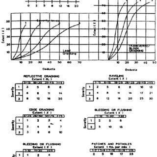 (PDF) Development of performance prediction models in