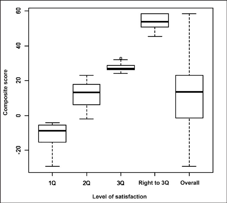 Box plot to explore whether any individual separate