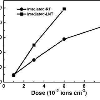 Variation in relative swelling with ion fluence for