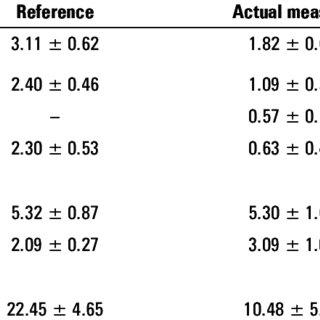 (PDF) Effects of pulmonary rehabilitation on Fatigue