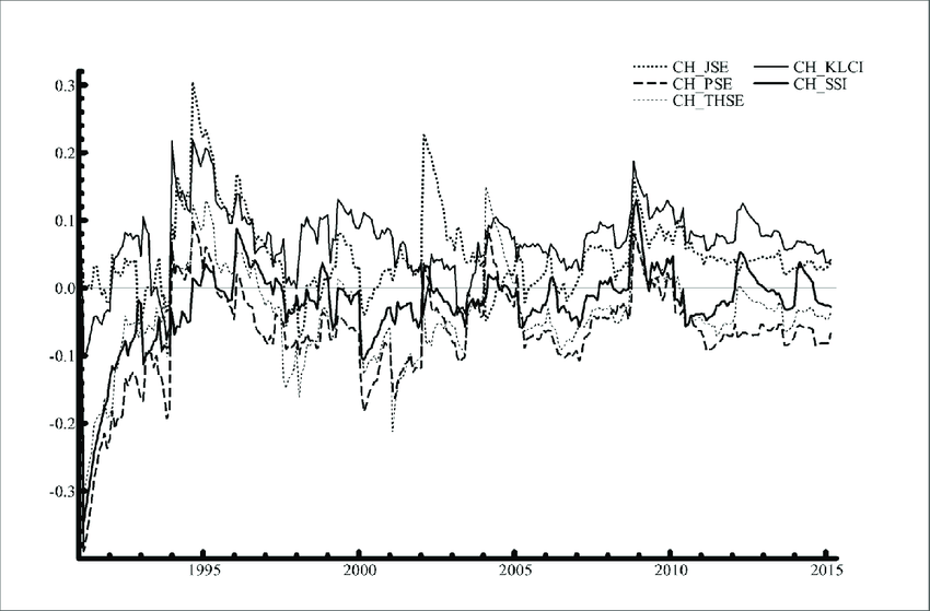 Dynamic Conditional Correlation between Stock Markets in