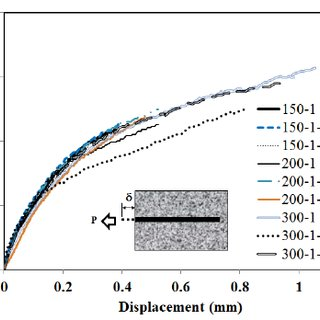 (PDF) Analysis on the Interfacial Bond-Slip Relationship