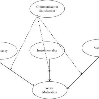 (PDF) An Expectancy Theory Model for Hotel Employee