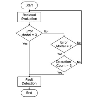 Flowchart of constant threshold and adaptive threshold