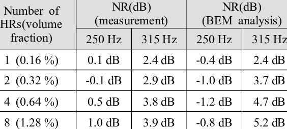 Noise reduction(dB) by the resonator array having lower ...